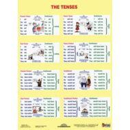 Tanulói munkalap - The Tenses / Sentence building - angol nyelv