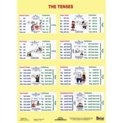 The Tenses tanulói munkalap